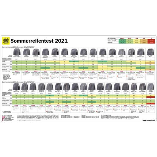 Reifen Salzburg - Sommerreifen Test - Reifen Steffny